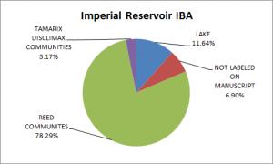 Imperial Reservoir IBA Vegetation Analysis